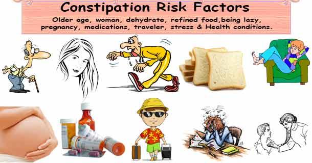 Constipation Risk Factors