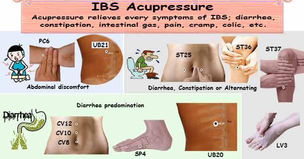 IBS Acupressure