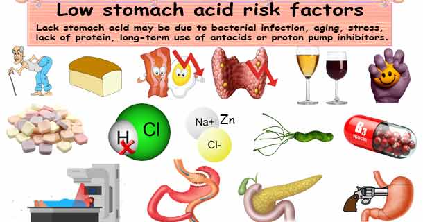 High stomach acid Risk factors